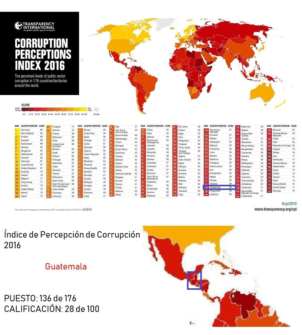 La Corrupción Y Sus Efectos En La Economía Y Desarrollo De