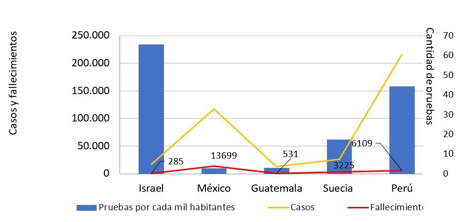 Elaboración propia con base en Johns Hopkins, Worldometer y Gobierno de Perú