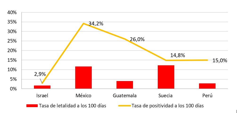 Elaboración propia con base en Johns Hopkins, Our World in Data y Gobierno de Perú.