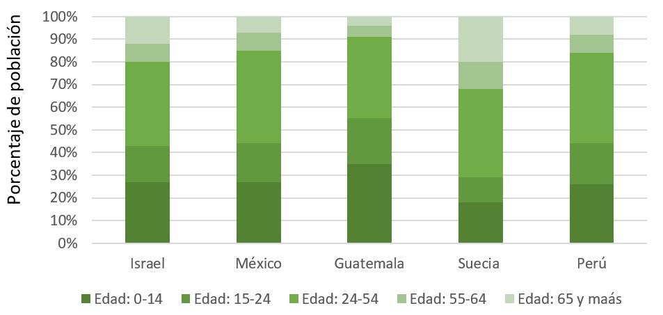 Elaboración propia con base en Indexmundi (2020)