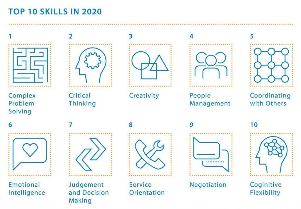 The future Jobs, World Economic Forum.