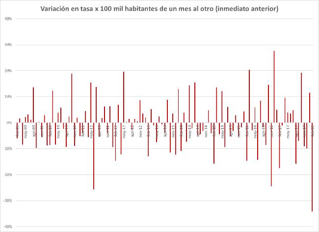 Fuente: elaboración propia con base a datos mensuales de PNC.