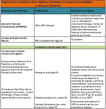 Tabla original de Contribución de la Industria Minera de Guatemala, de Sigfrido Lée y María Isabel Bonilla. CIEN, 2009.